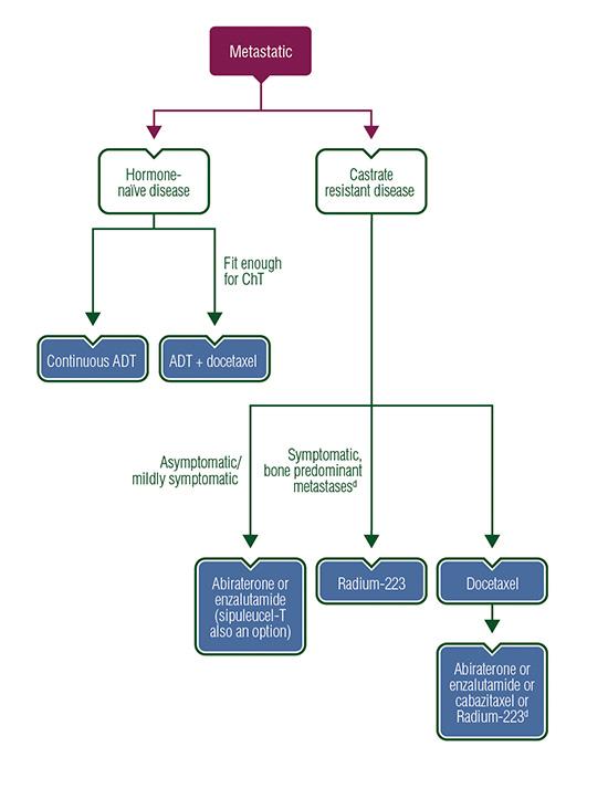 uterine cancer esmo