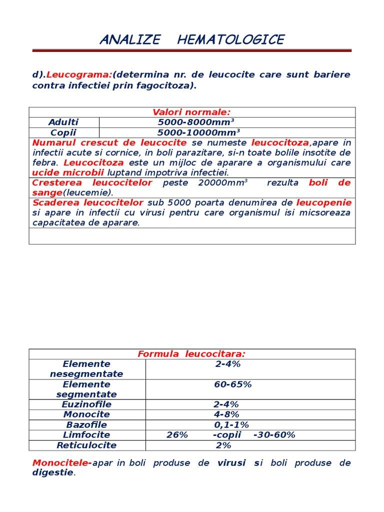 analize sange virusi