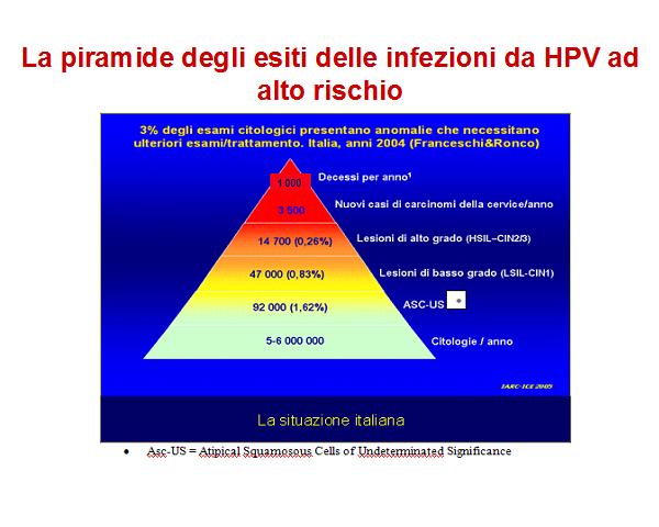 hpv alto rischio trasmissione raie oameni