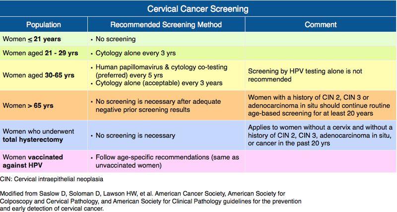 cervical cancer usmle