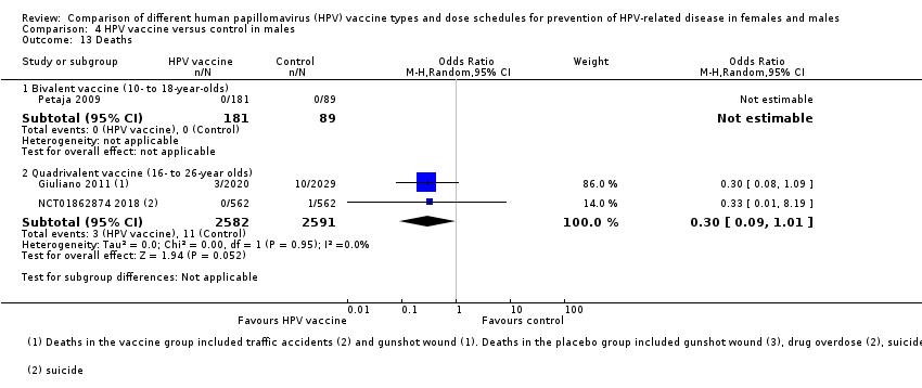 hpv vaccine causes depression