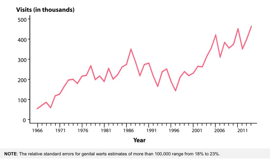 genital hpv prevalence