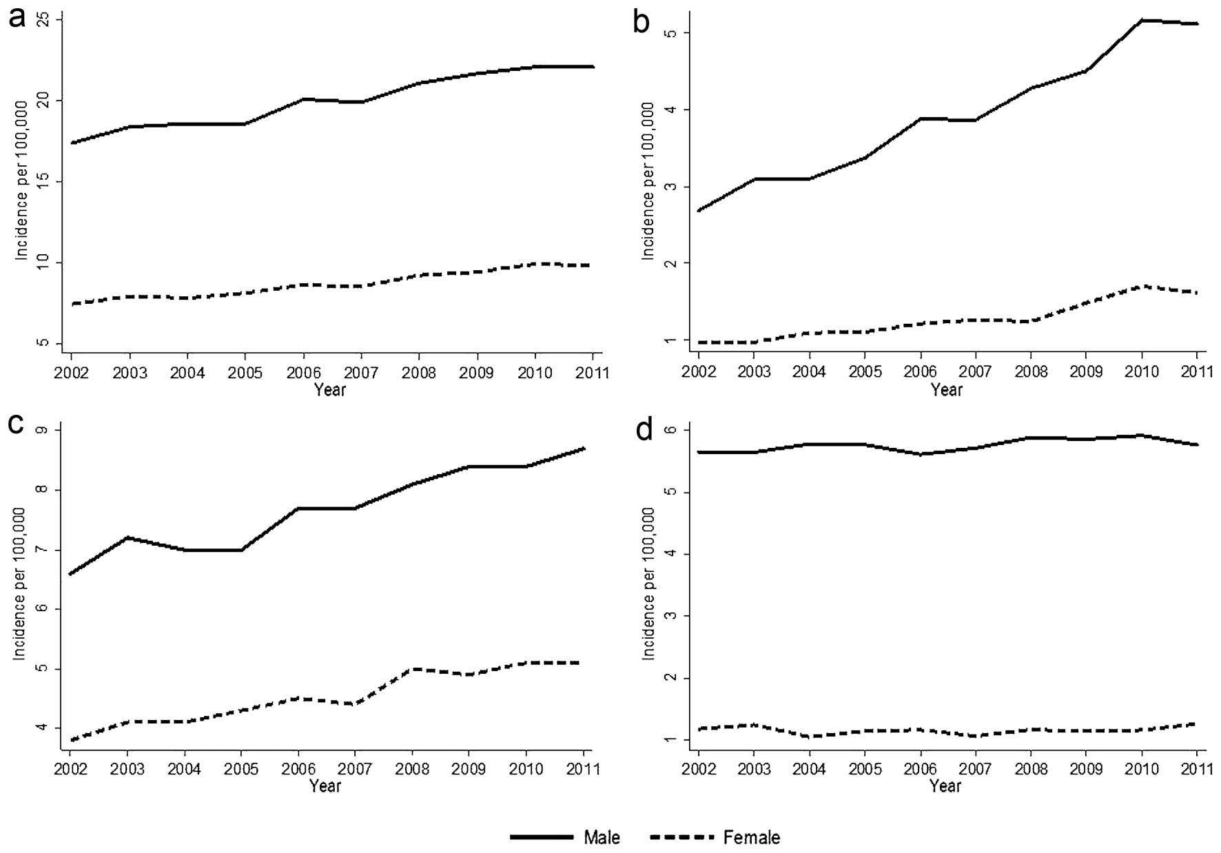 hpv head and neck cancer rates papilloma vescicale benigno