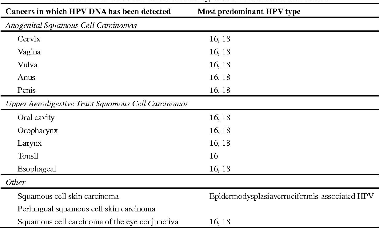 human papillomavirus and esophageal cancer