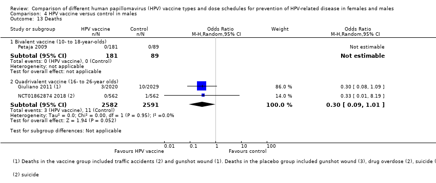 human papillomavirus (hpv) vaccination coverage in adolescent females in england