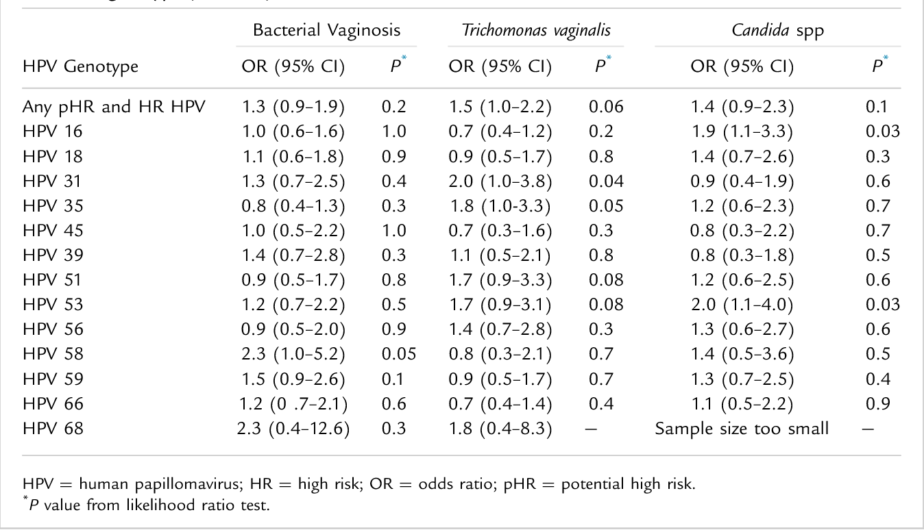 hpv high risk ratio