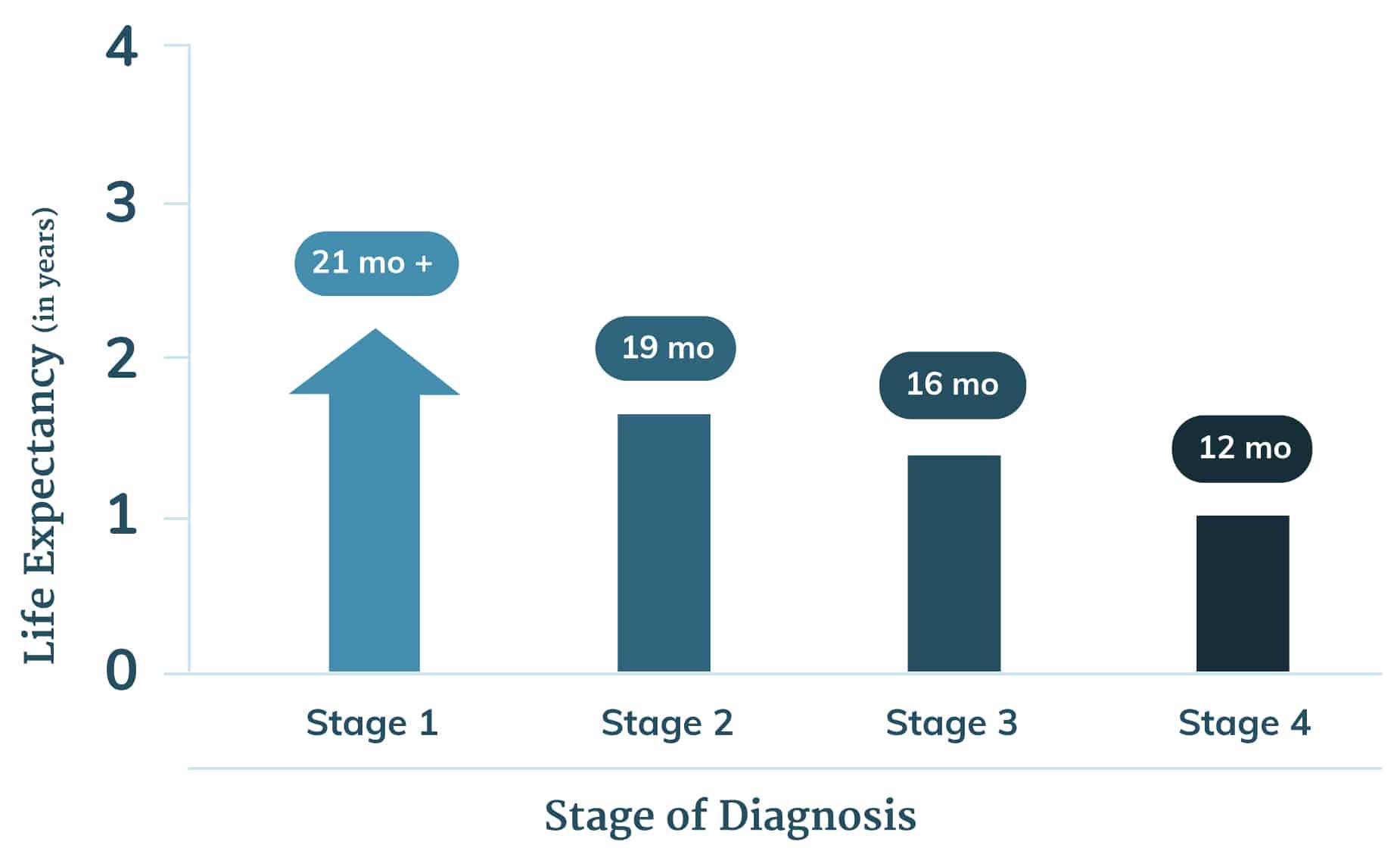 metastatic cancer life span treatment for throat papilloma