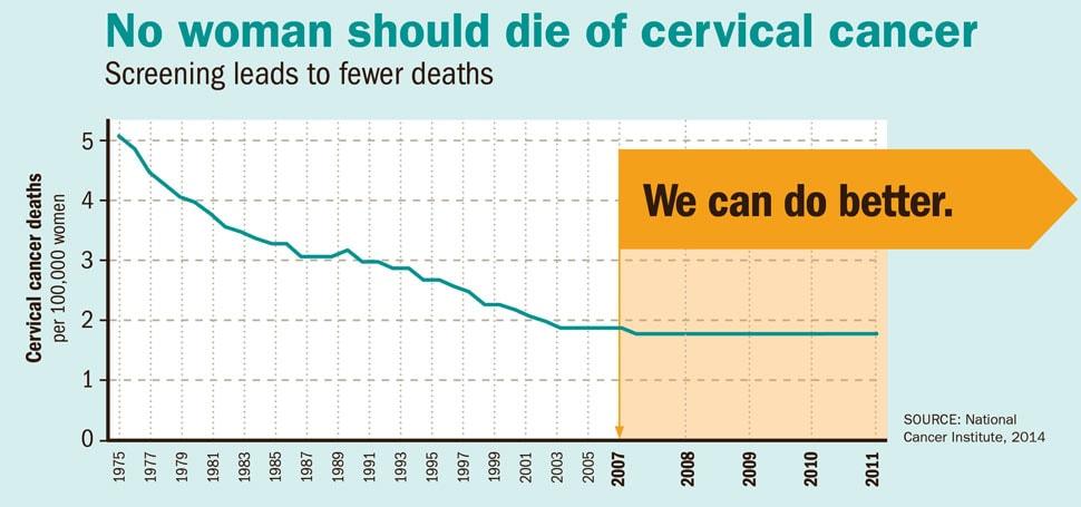 hpv vaccine cervical cancer risk el negrito y el coquito