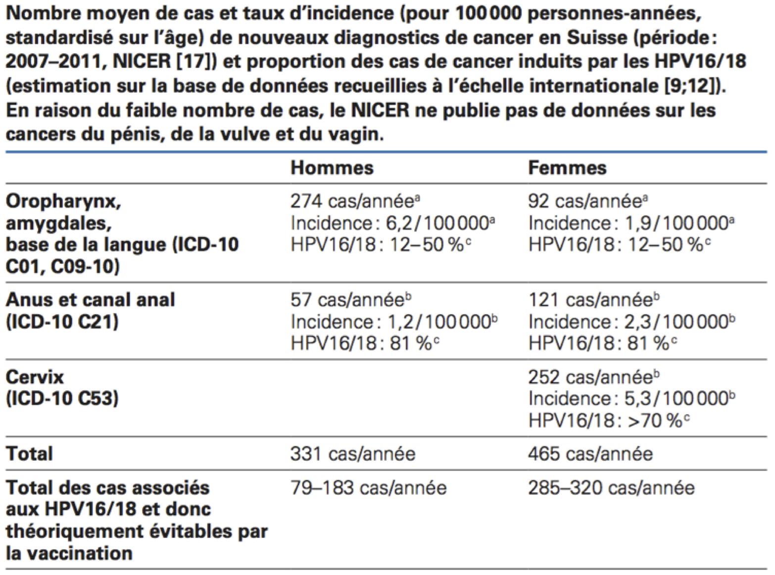 papilloma umano vaccino
