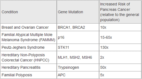 pancreatic cancer genetic link