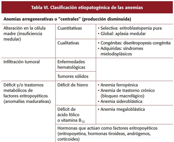 Anemie Aregenerativa - definitie | primariabeuca.ro