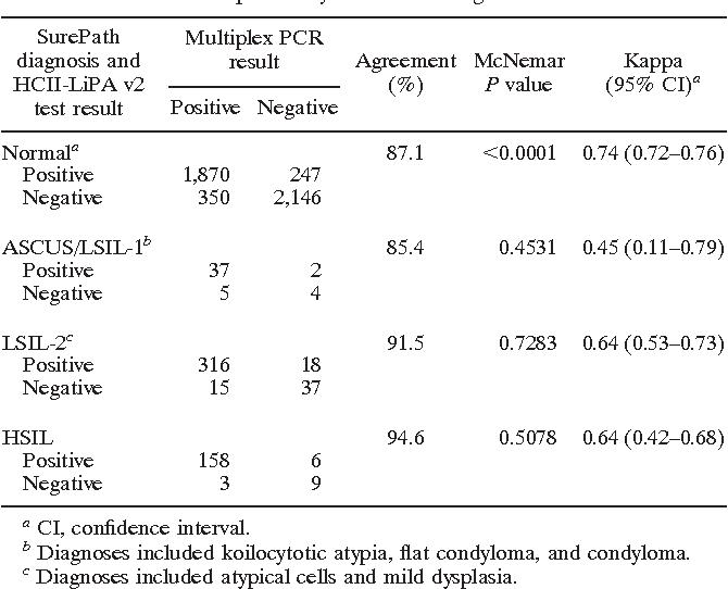 human papillomavirus (hpv) by pcr