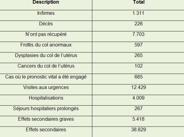 papillomavirus vaccin effet secondaire