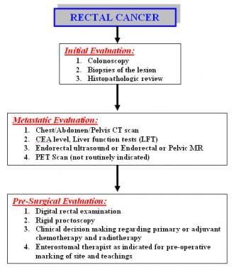 Recurenţa cancerului colorectal - Viața Medicală