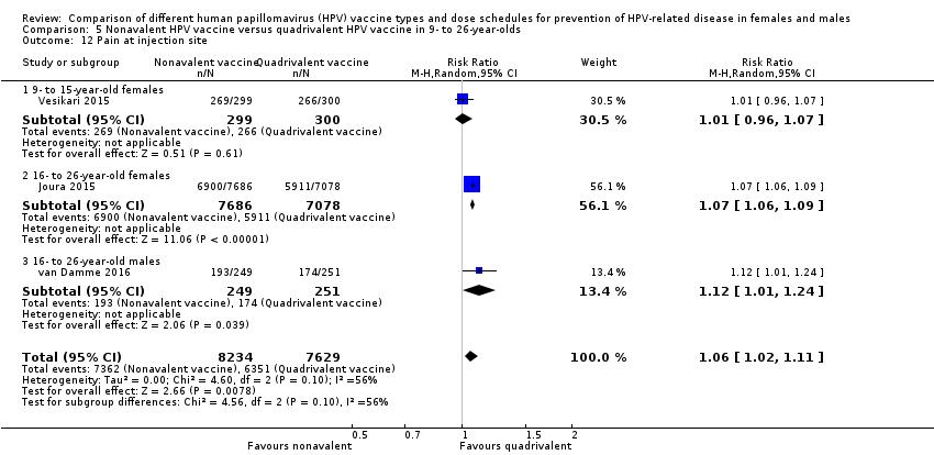papillomavirus et preservatifs