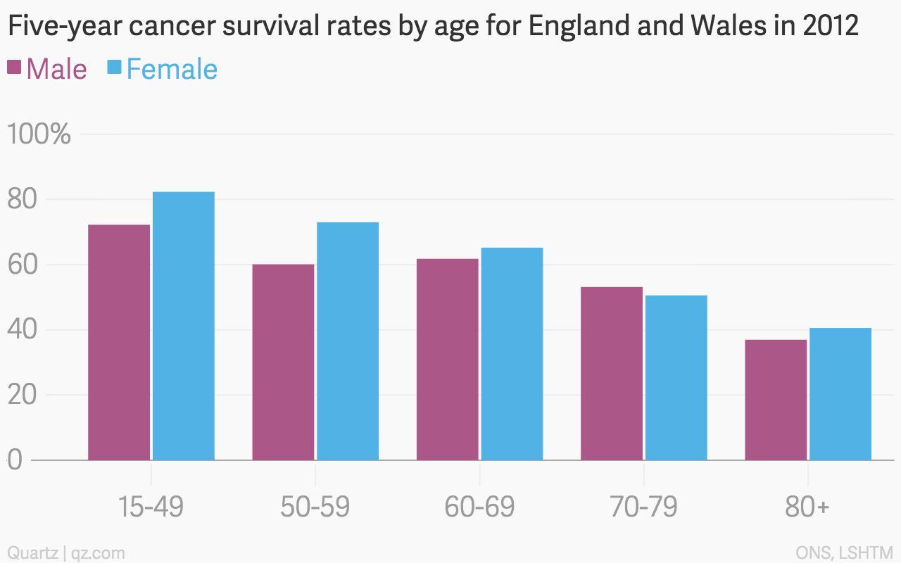 aggressive cancer survival rates
