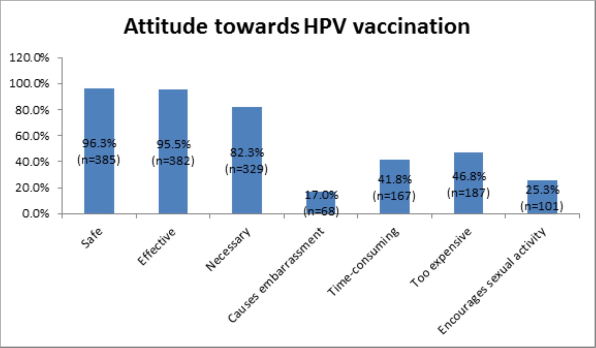 human papillomavirus vaccine opinions dysbiosis ne demek
