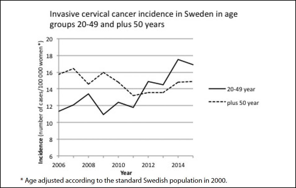 risk of cervical cancer after hpv vaccination