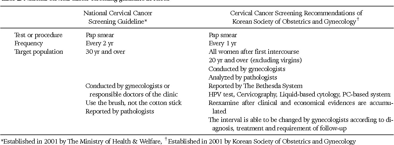 cervical cancer screening guidelines hpv virus microbiologia