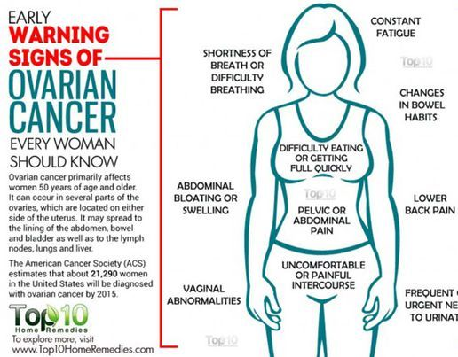 cancer ovarian signs
