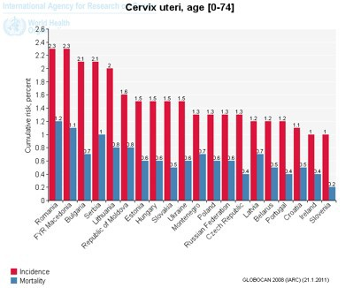 Cancer de col uterin - Wikipedia
