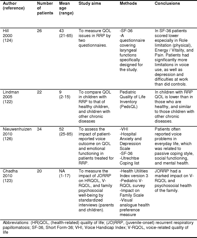 etiology of papillomatosis