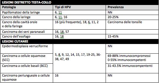 papilloma a cellule squamose cute hpv urethra treatment