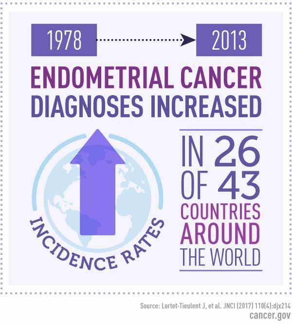 uterine cancer odds