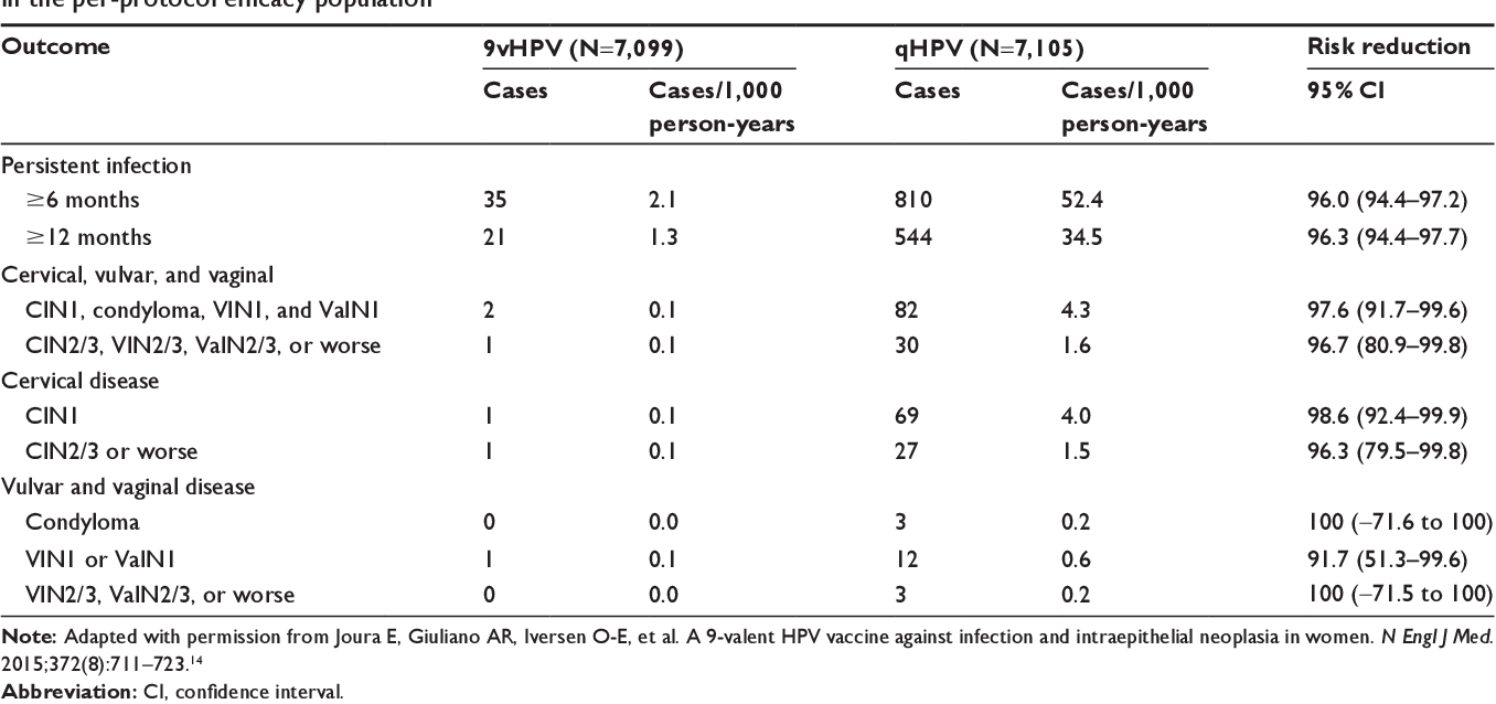 hpv vaccine quadrivalent vs 9 valent condylomata acuminata nhs