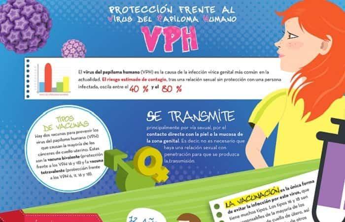 virus papiloma humano vacuna espana