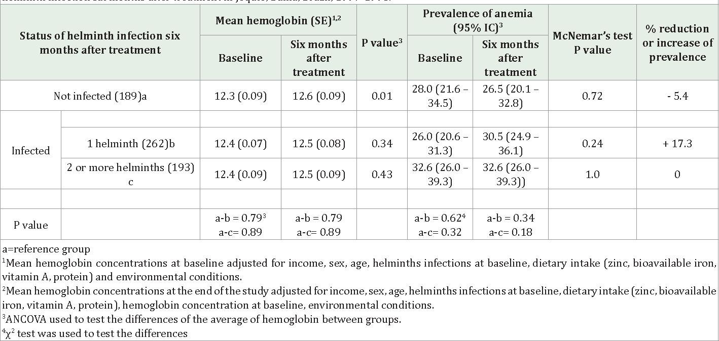 treatment of helminth