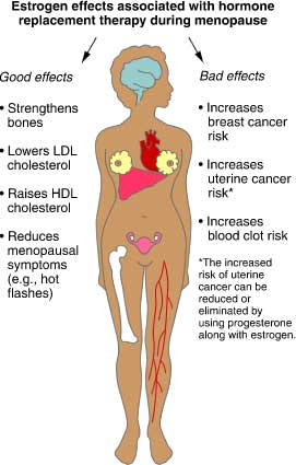 uterine cancer blood clots