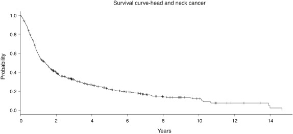 cancer de orofaringe cie 10