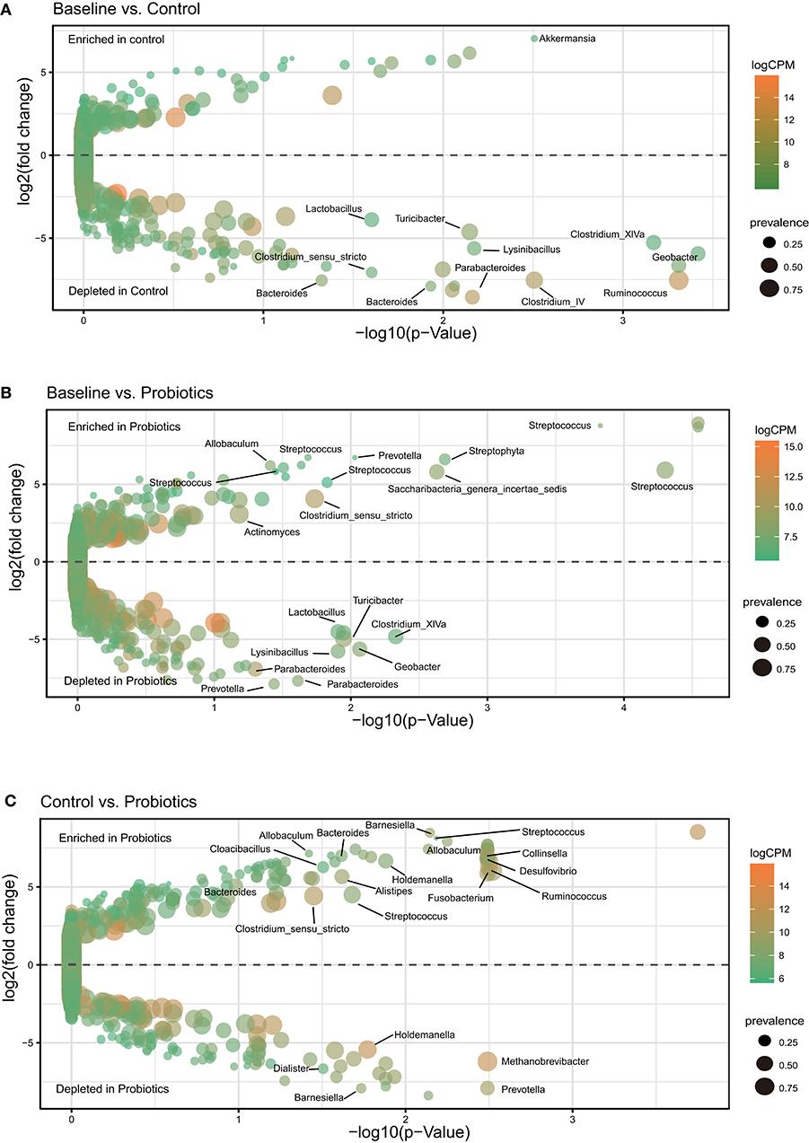 dysbiosis of maternal and neonatal microbiota associated with gestational diabetes mellitus