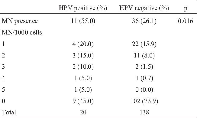 human papillomavirus dna positive