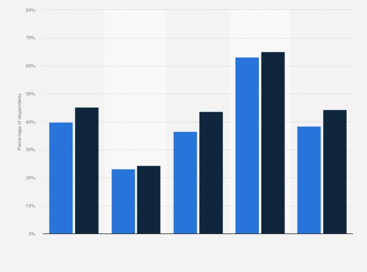 genital hpv statistics