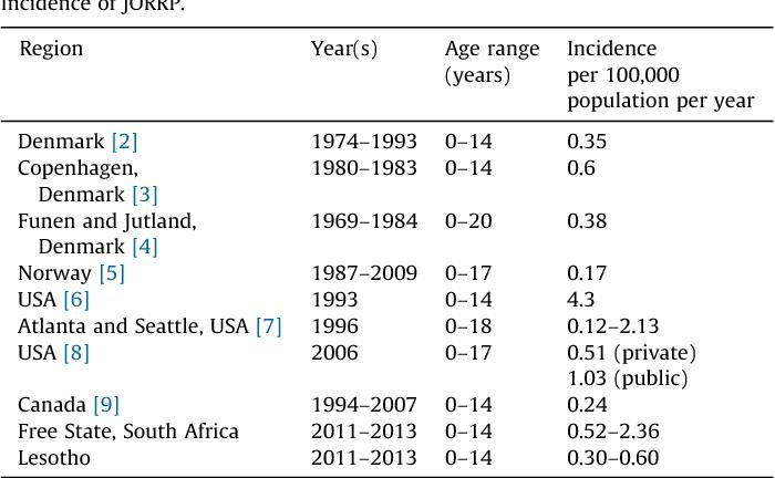 recurrent respiratory papillomatosis incidence