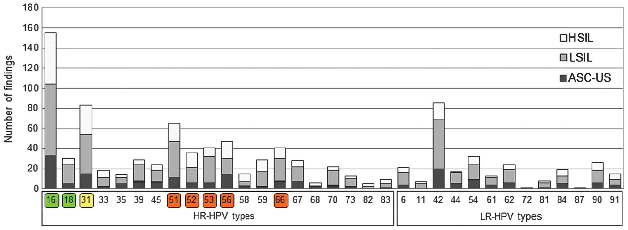 HPV detecție tipuri cu risc crescut + genotipare extinsă | Synevo