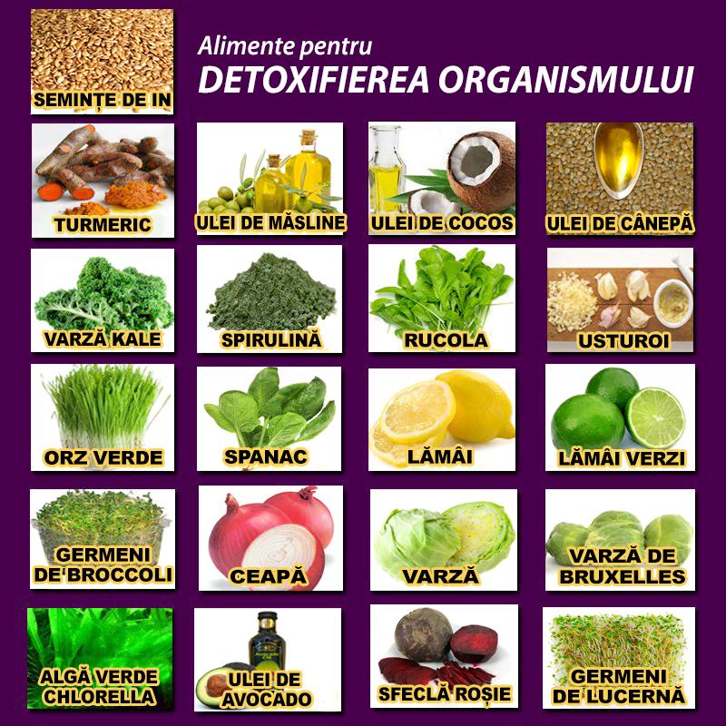 Cura detoxifiere piele