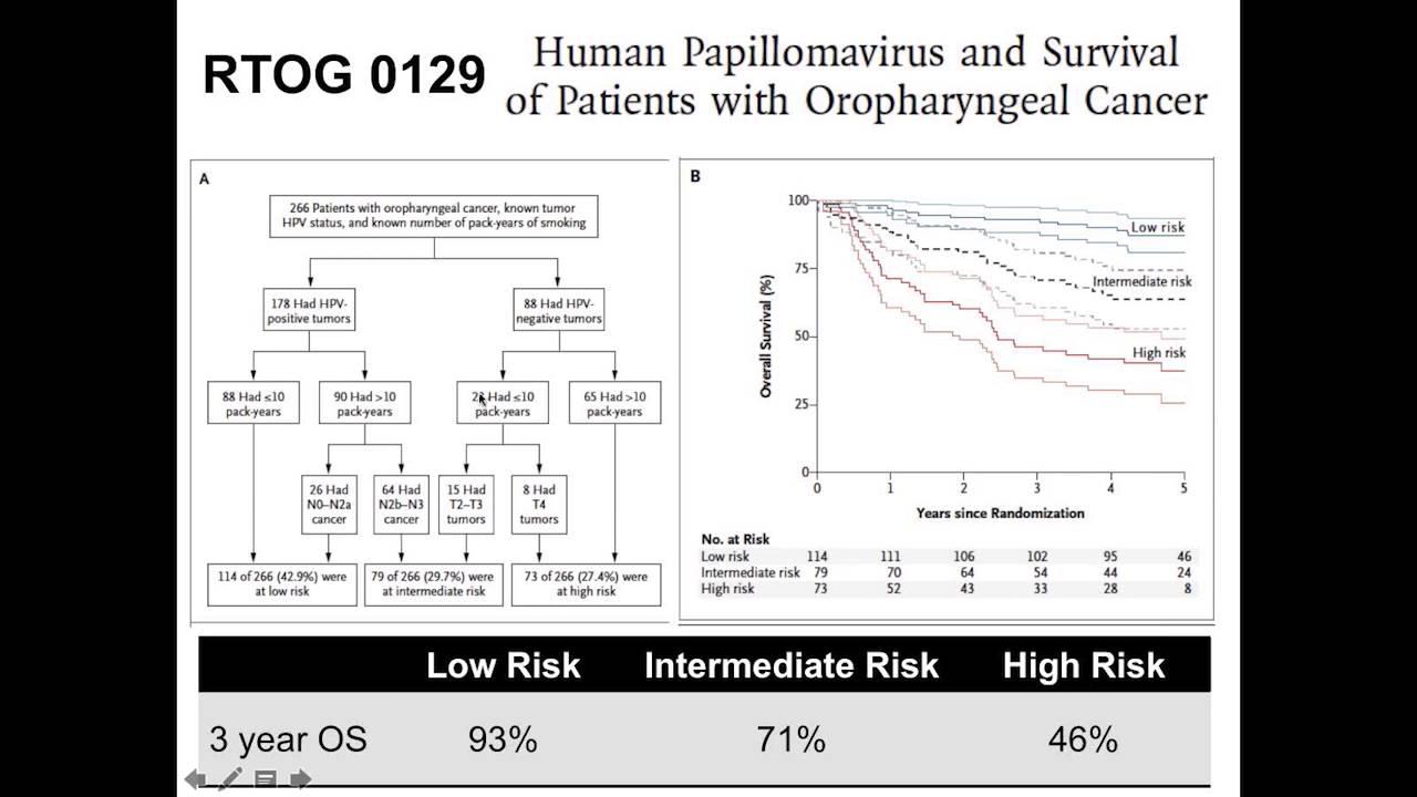 papillomavirus et naturopathie papillomatosis in lymphedema