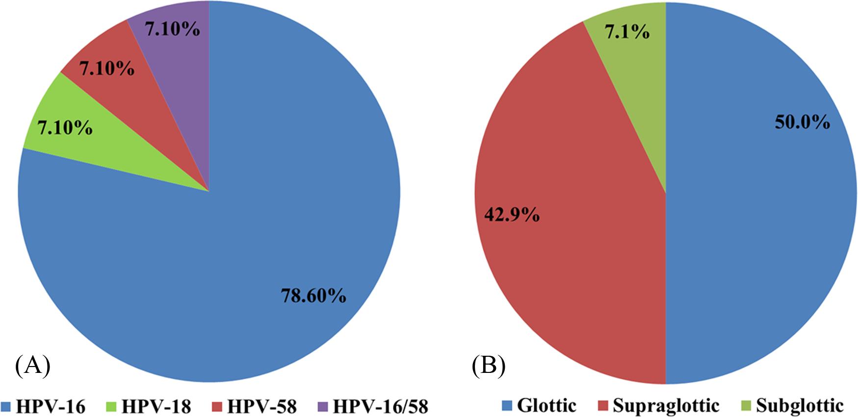 tumore alla gola papilloma virus hpv red genital warts