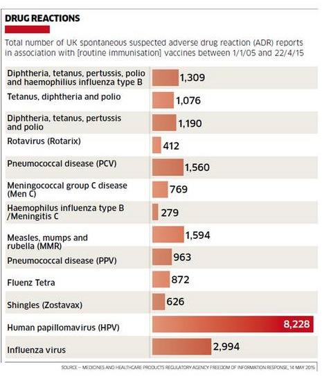 vaccino contro papilloma virus controindicazioni