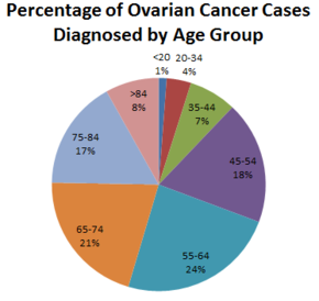 ovarian cancer how is it diagnosed