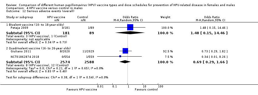 hpv-impfung gardasil oder cervarix