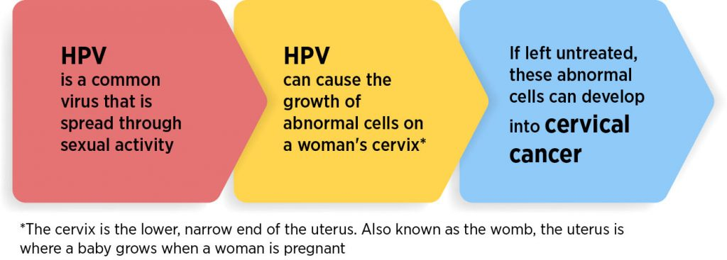 how does hpv become cervical cancer