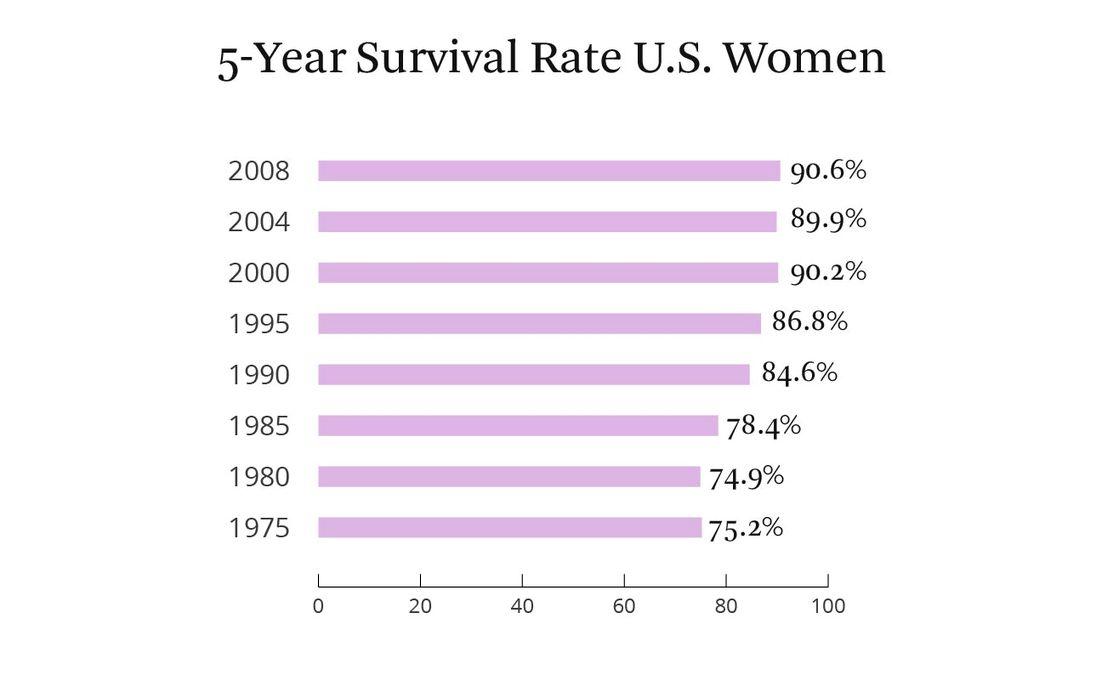Cancerul de sân nu trebuie să fie o condamnare