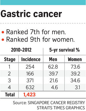 gastric cancer china