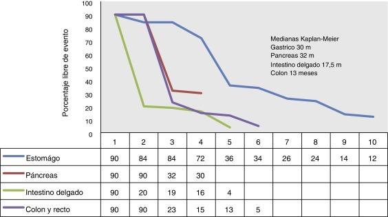 cancer neuroendocrino pronostico
