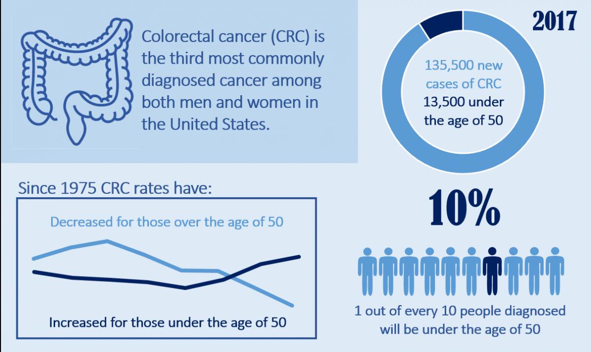 cancer colorectal en
