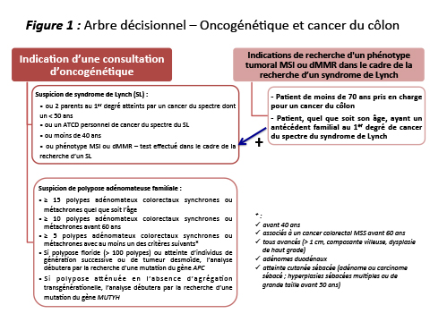 cancer rectal pronostic